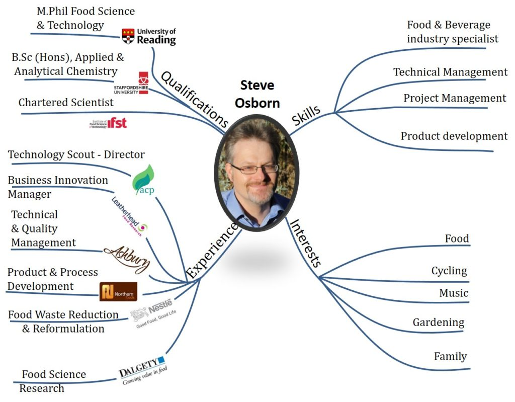 Food Industry Expert -Steve Osborn